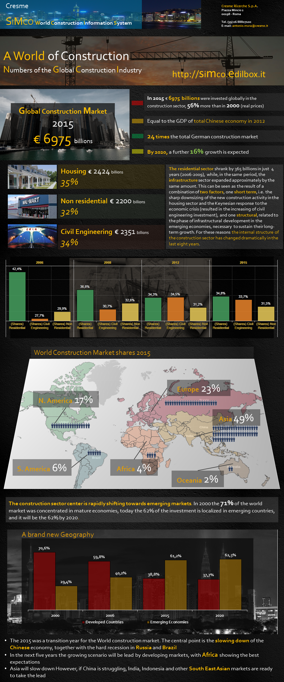 Info Graphics World Construction