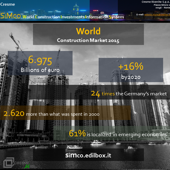 Info Graphics World Construction Market